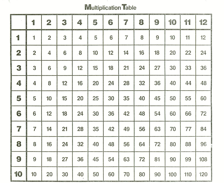 Freshly pegged the byronic man peg o leg 39 s ramblings for 100x100 multiplication table printable